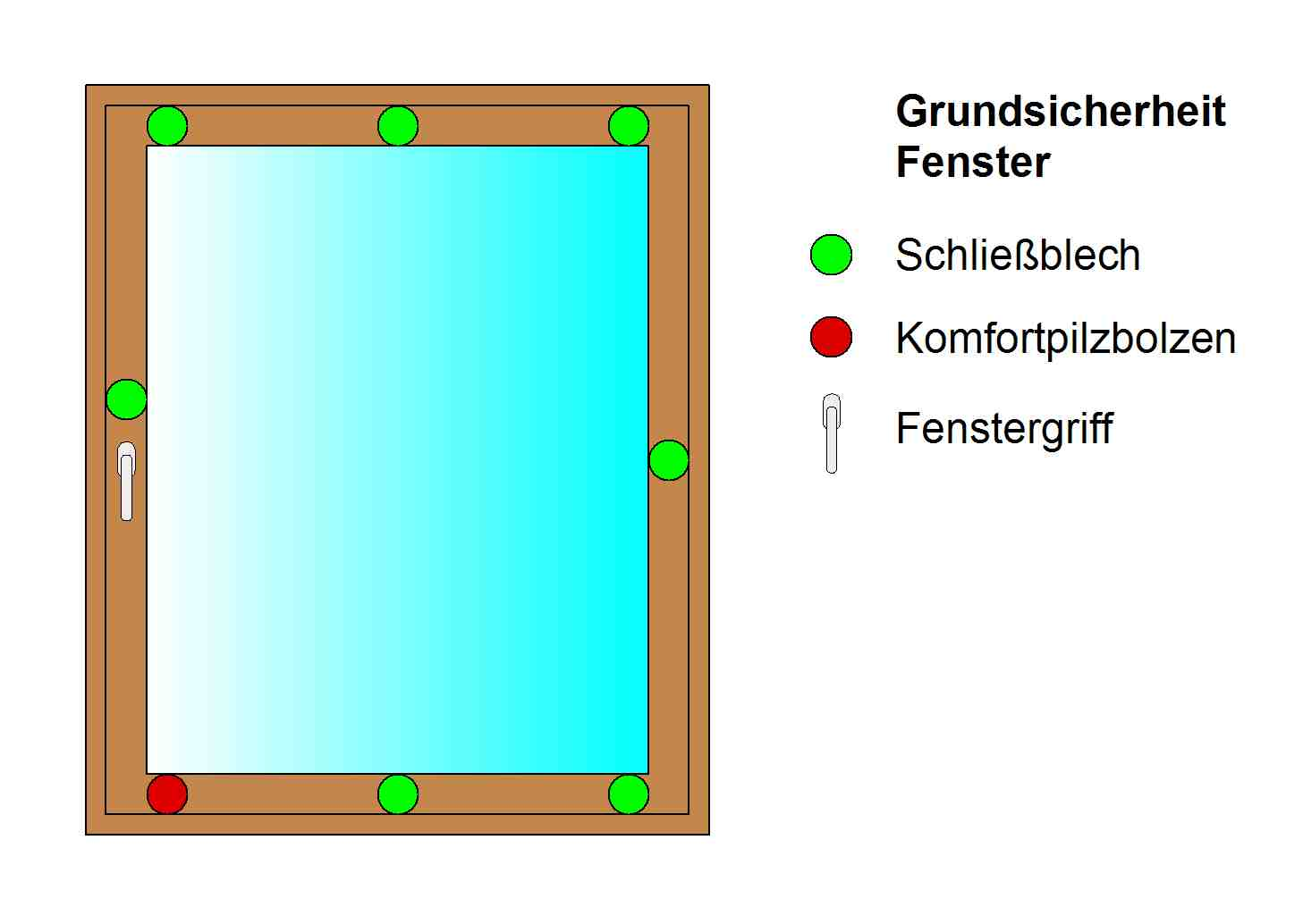 Fenster_Grundsicherheit
